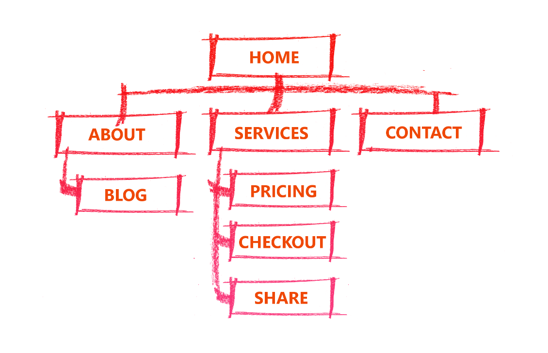 Flow Chart of Example Site Map